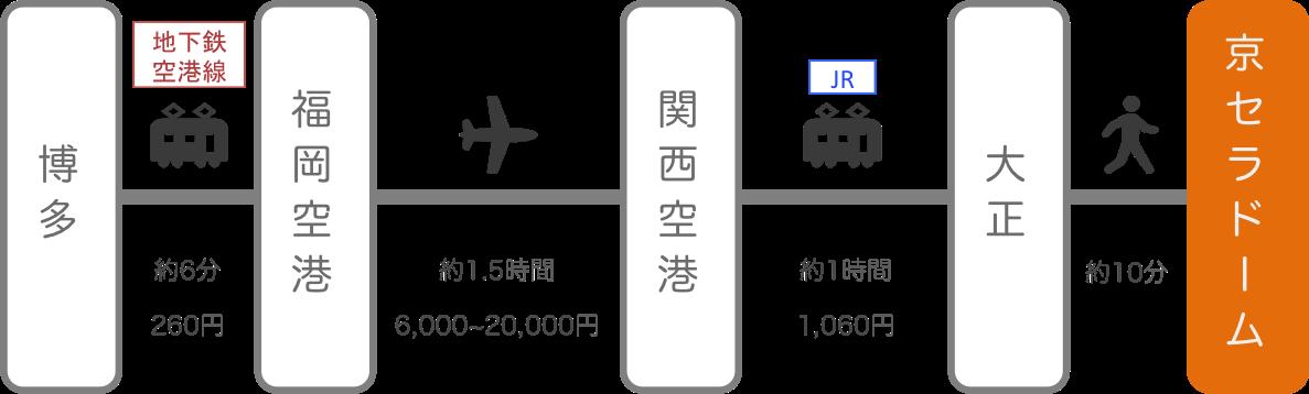 京セラドーム_福岡_飛行機