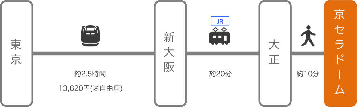 京セラドーム_東京_新幹線