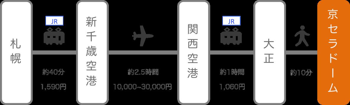 京セラドーム_北海道