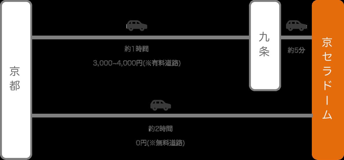 京セラドーム_京都_車