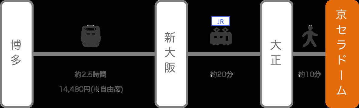 京セラドーム_福岡_新幹線