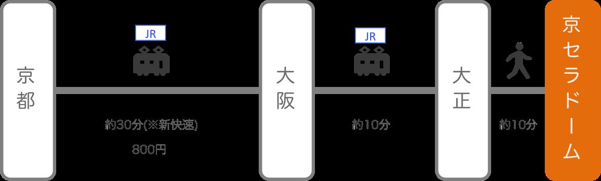 京セラドーム_京都_電車