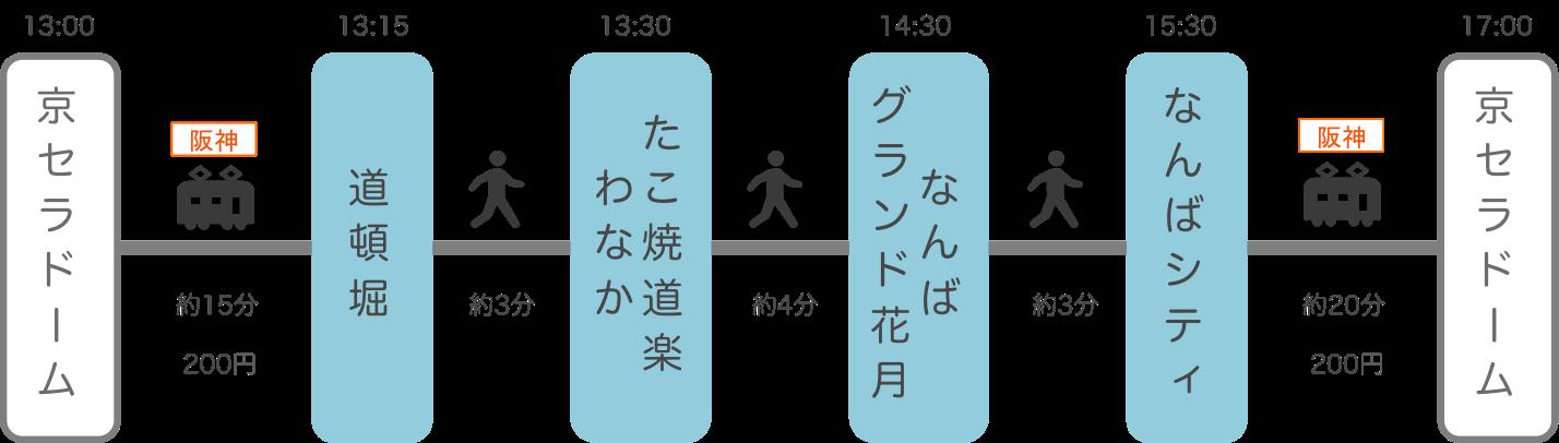 京セラドーム周辺_難波