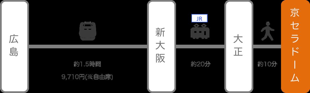 京セラドーム_広島_新幹線