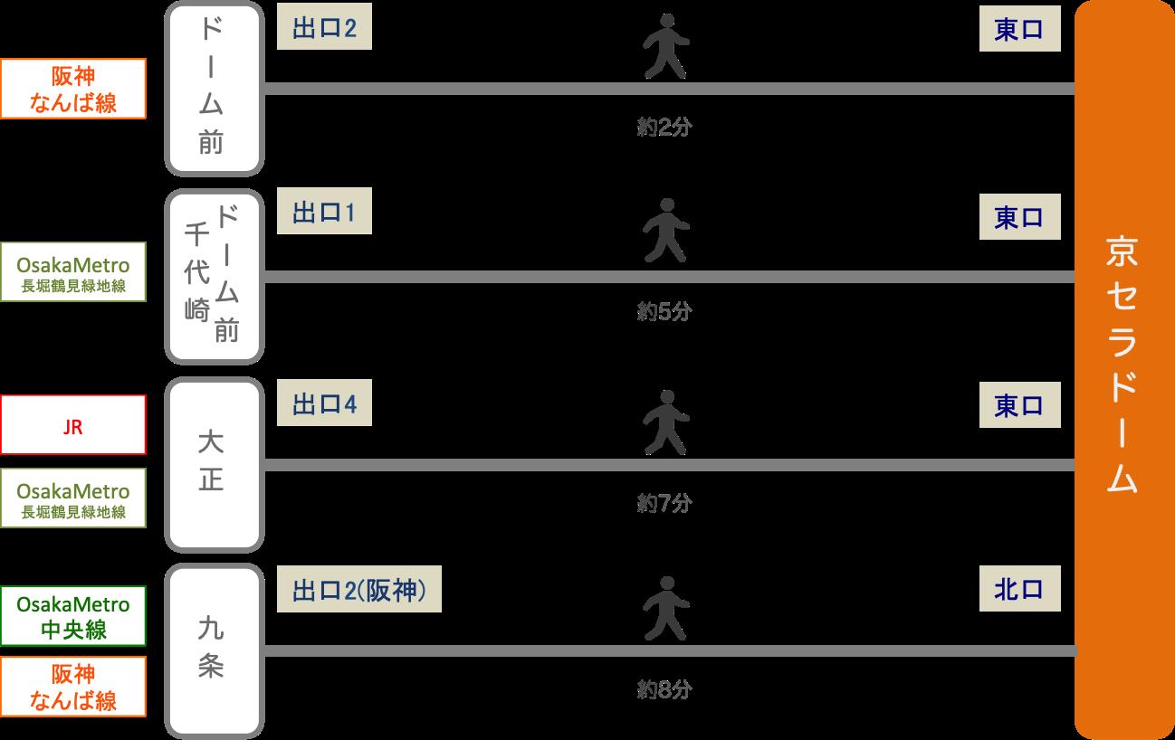 京セラドーム_最寄り駅