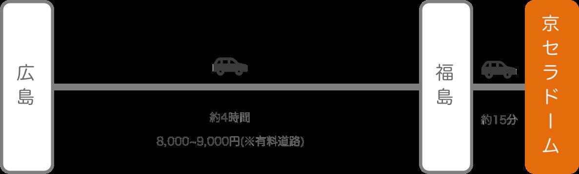 京セラドーム_広島_c