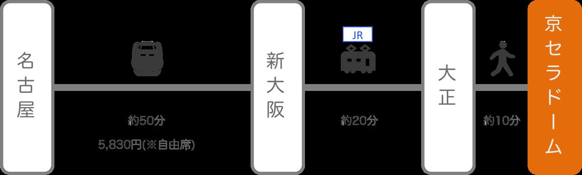 京セラドーム_名古屋_新幹線