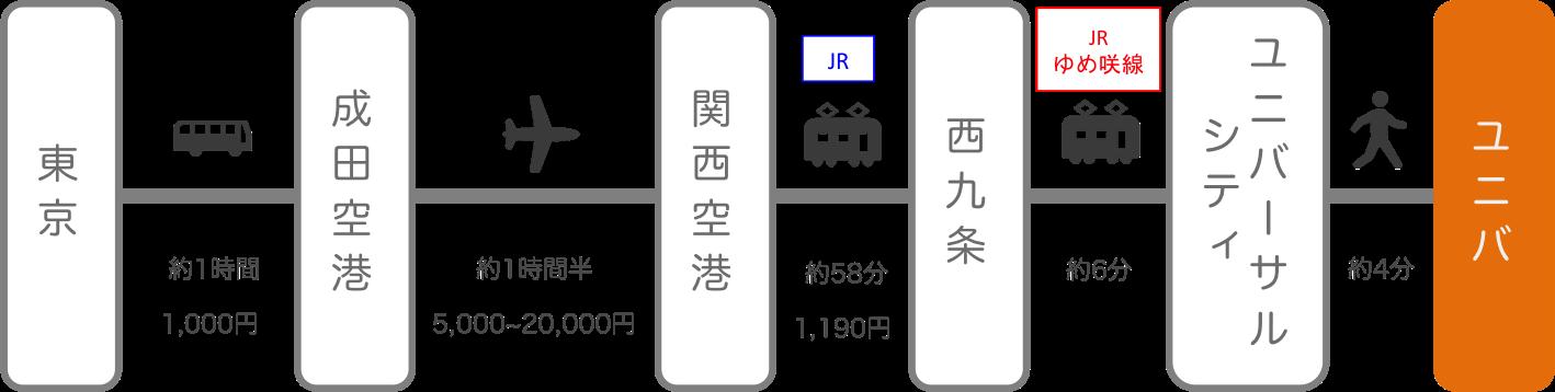 USJ_東京_飛行機