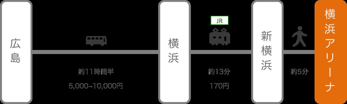 横浜アリーナ_広島_高速バス