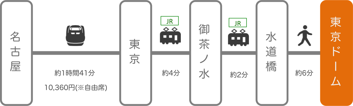 東京ドーム_名古屋(愛知)_新幹線