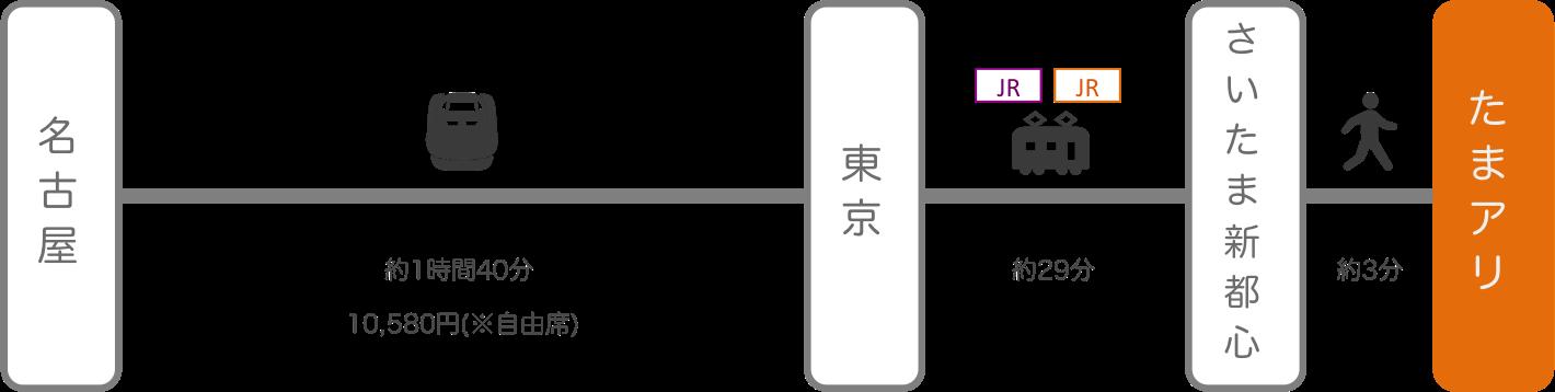 さいたまスーパーアリーナ_名古屋(愛知)_新幹線