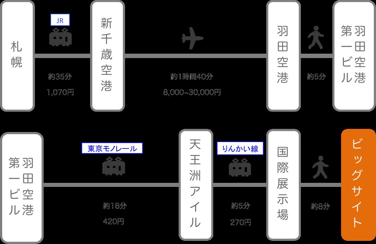 東京ビッグサイト_北海道_飛行機