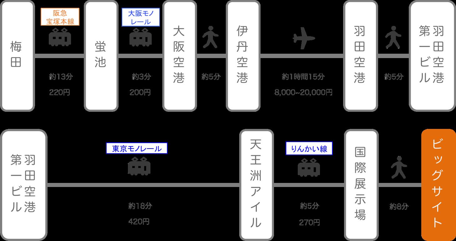 東京ビッグサイト_大阪・梅田_飛行機