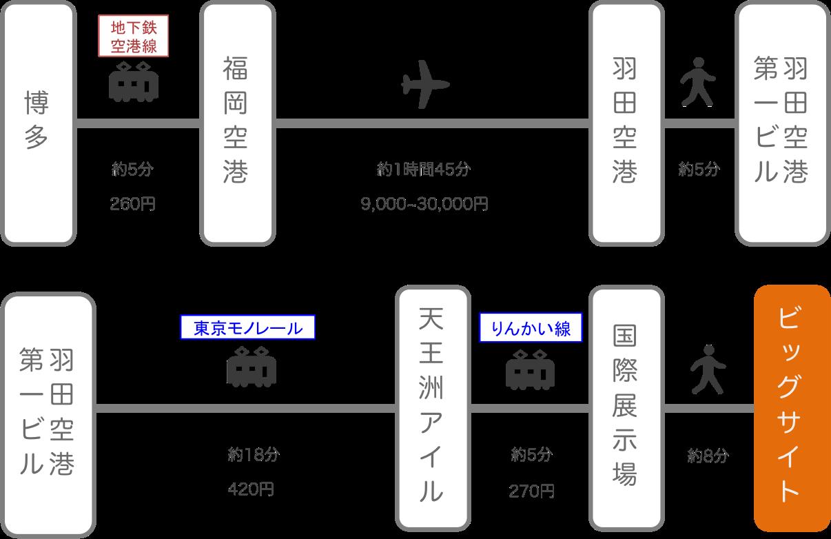 東京ビッグサイト_博多(福岡)_飛行機