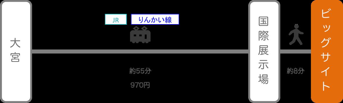 東京ビッグサイト_大宮(埼玉)_電車