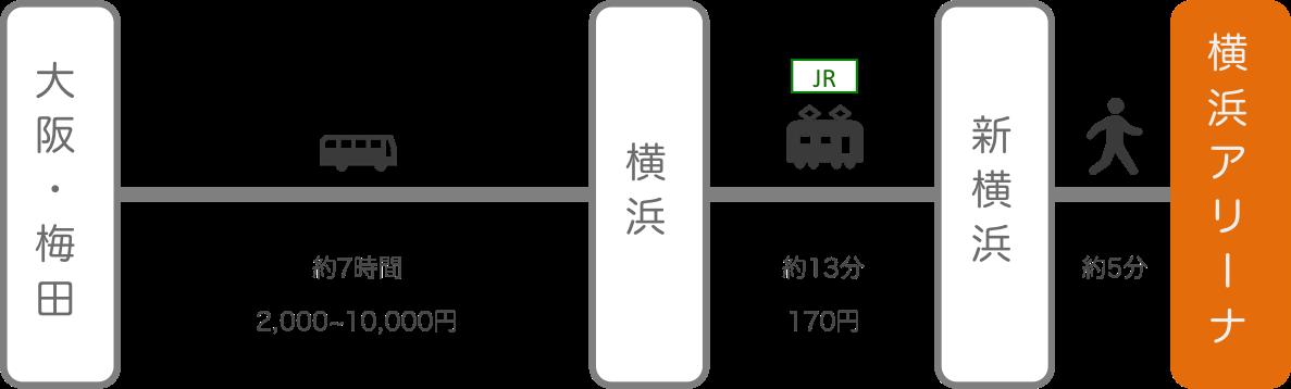 横浜アリーナ_大阪・梅田_高速バス