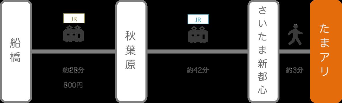さいたまスーパーアリーナ_船橋(千葉)_電車