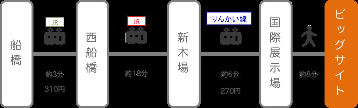 東京ビッグサイト_船橋(千葉)_電車