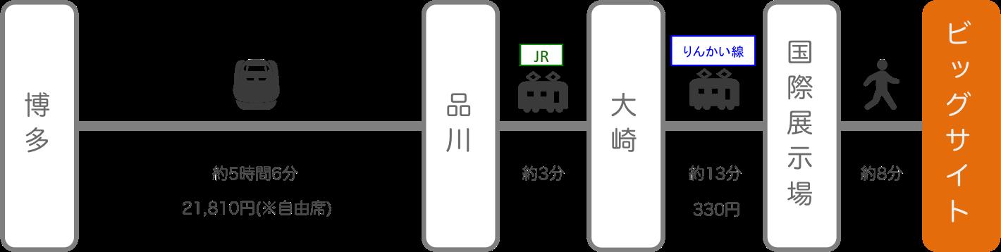 東京ビッグサイト_博多(福岡)_新幹線