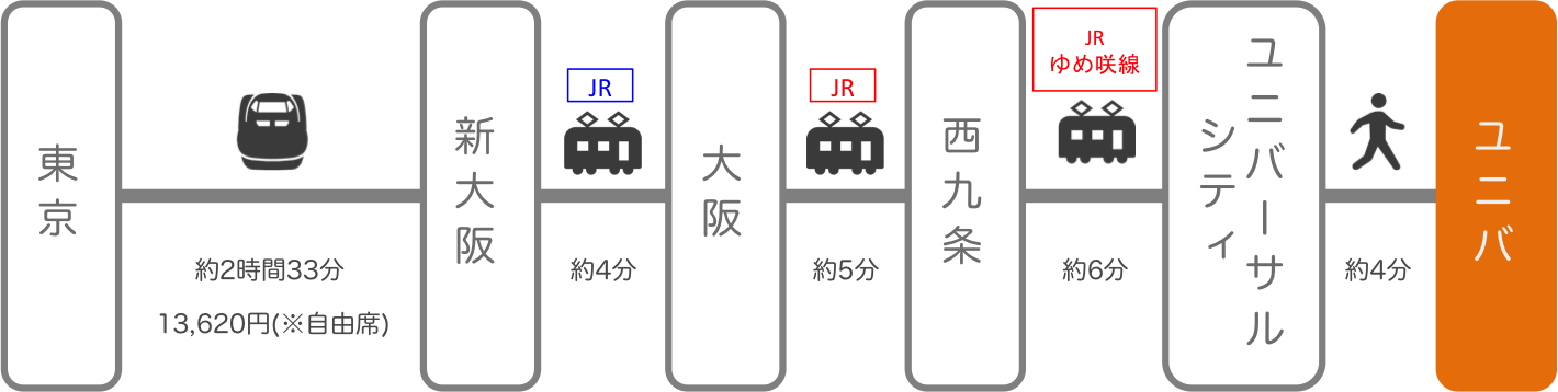 USJ_東京_新幹線