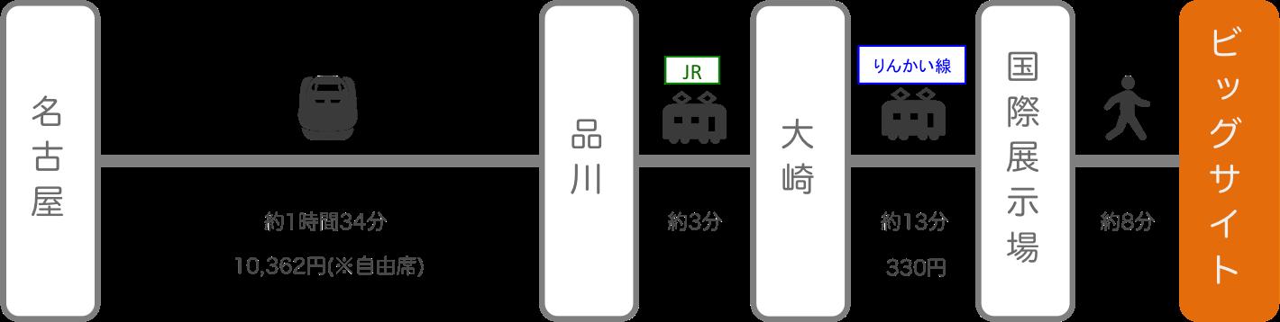 東京ビッグサイト_名古屋(愛知)_新幹線