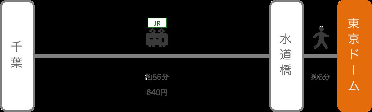 東京ドーム_千葉_電車