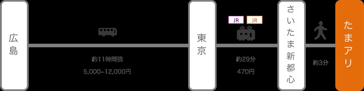 さいたまスーパーアリーナ_広島_高速バス