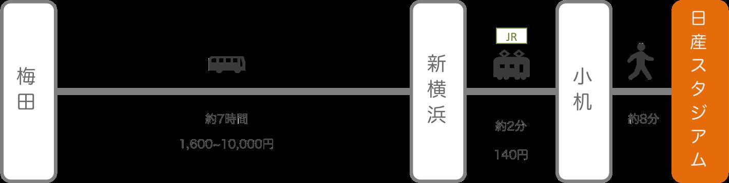 日産スタジアム_大阪・梅田_高速バス
