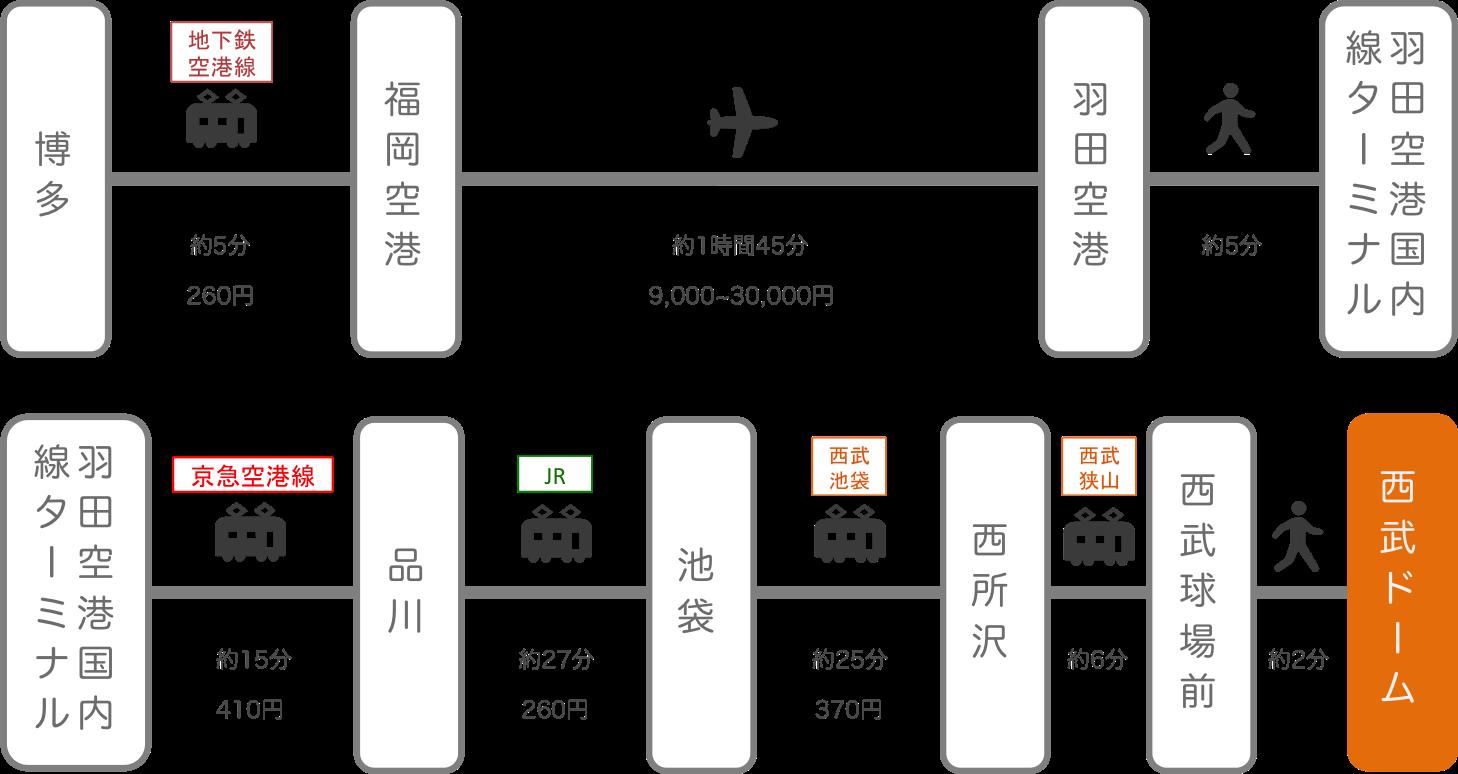 西武ドーム(メットライフドーム)_博多(福岡)_飛行機