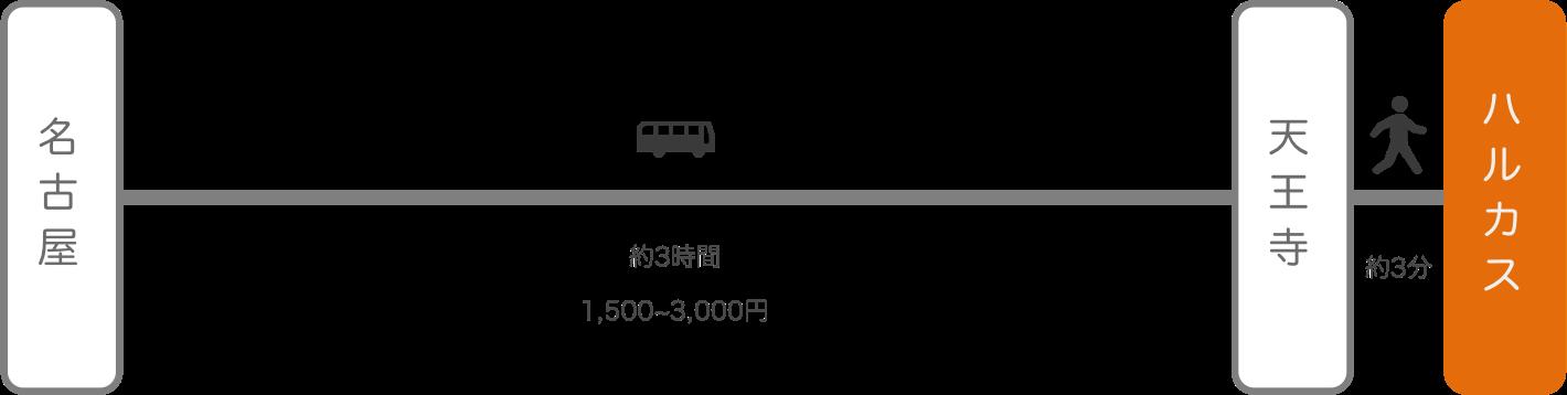 あべのハルカス_名古屋(愛知)_高速バス