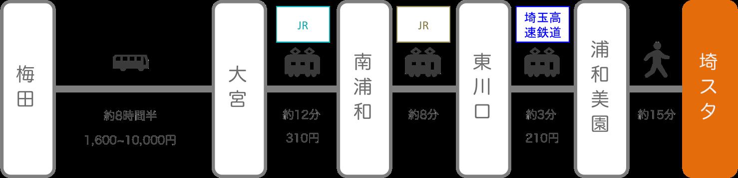 埼玉スタジアム_梅田(大阪)_高速バス