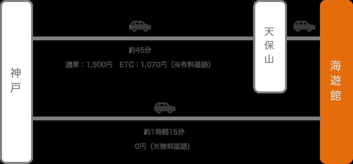 海遊館_神戸(兵庫)_車