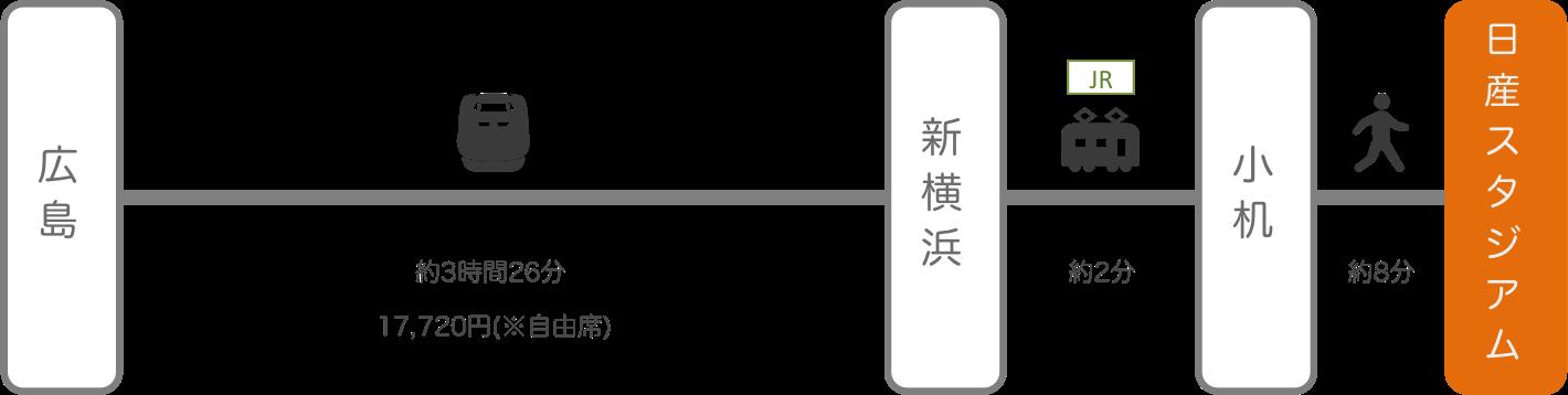 日産スタジアム_広島_新幹線
