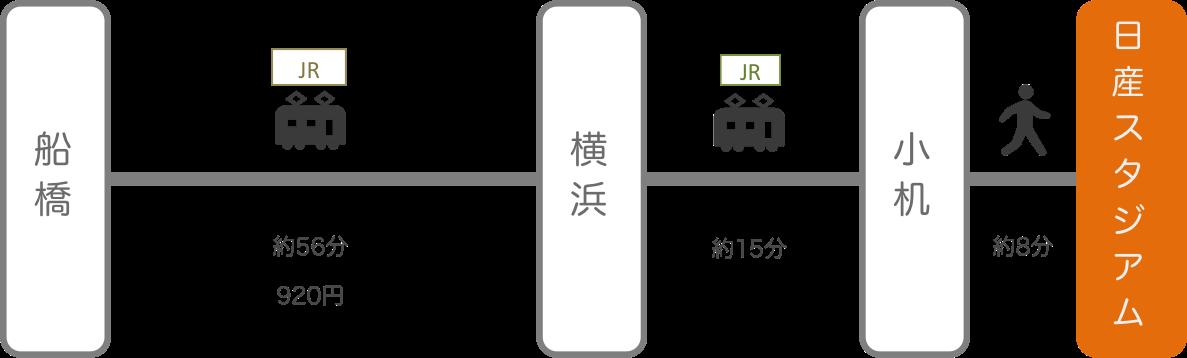 日産スタジアム_船橋(千葉)_電車