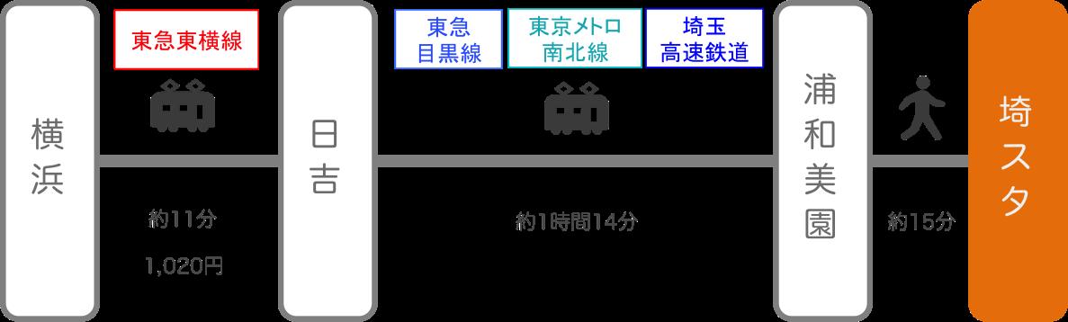 埼玉スタジアム_横浜(神奈川)_電車