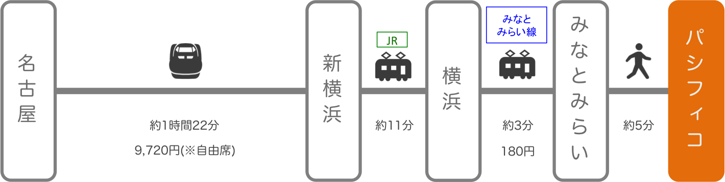 パシフィコ横浜_名古屋(愛知)_新幹線