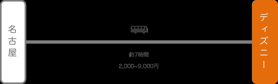 ディズニーランド_名古屋(愛知)_高速バス
