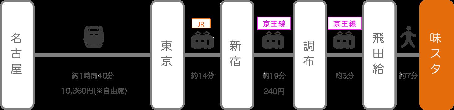味の素スタジアム_名古屋(愛知)_新幹線