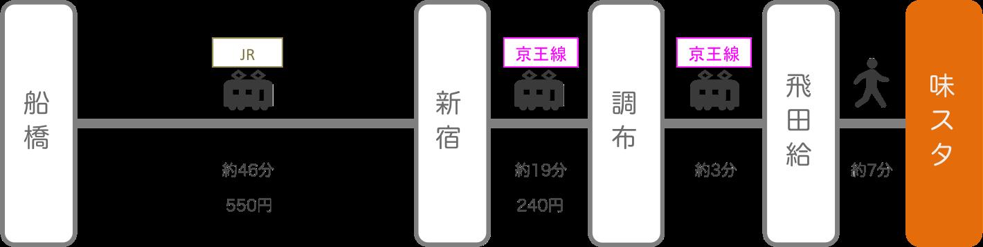味の素スタジアム_船橋(千葉)_電車