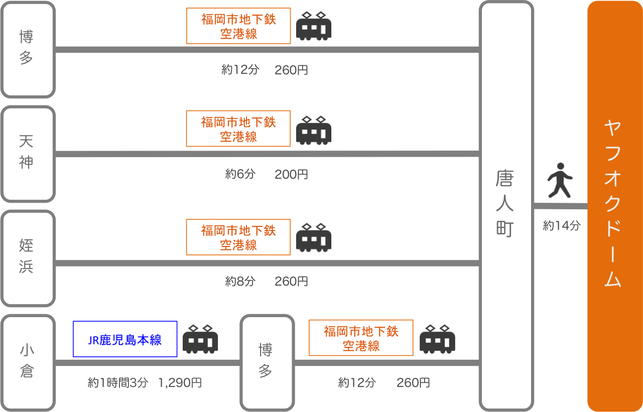 ヤフオクドーム_福岡県_電車