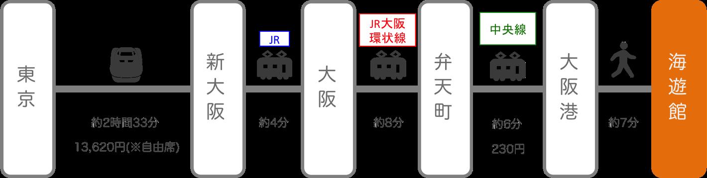 海遊館_東京_新幹線