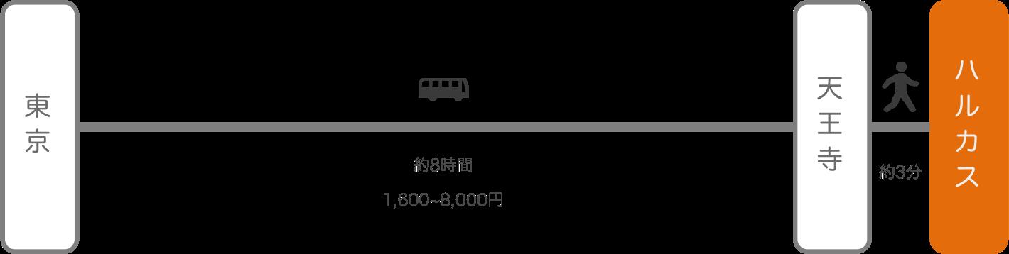 あべのハルカス_東京_高速バス