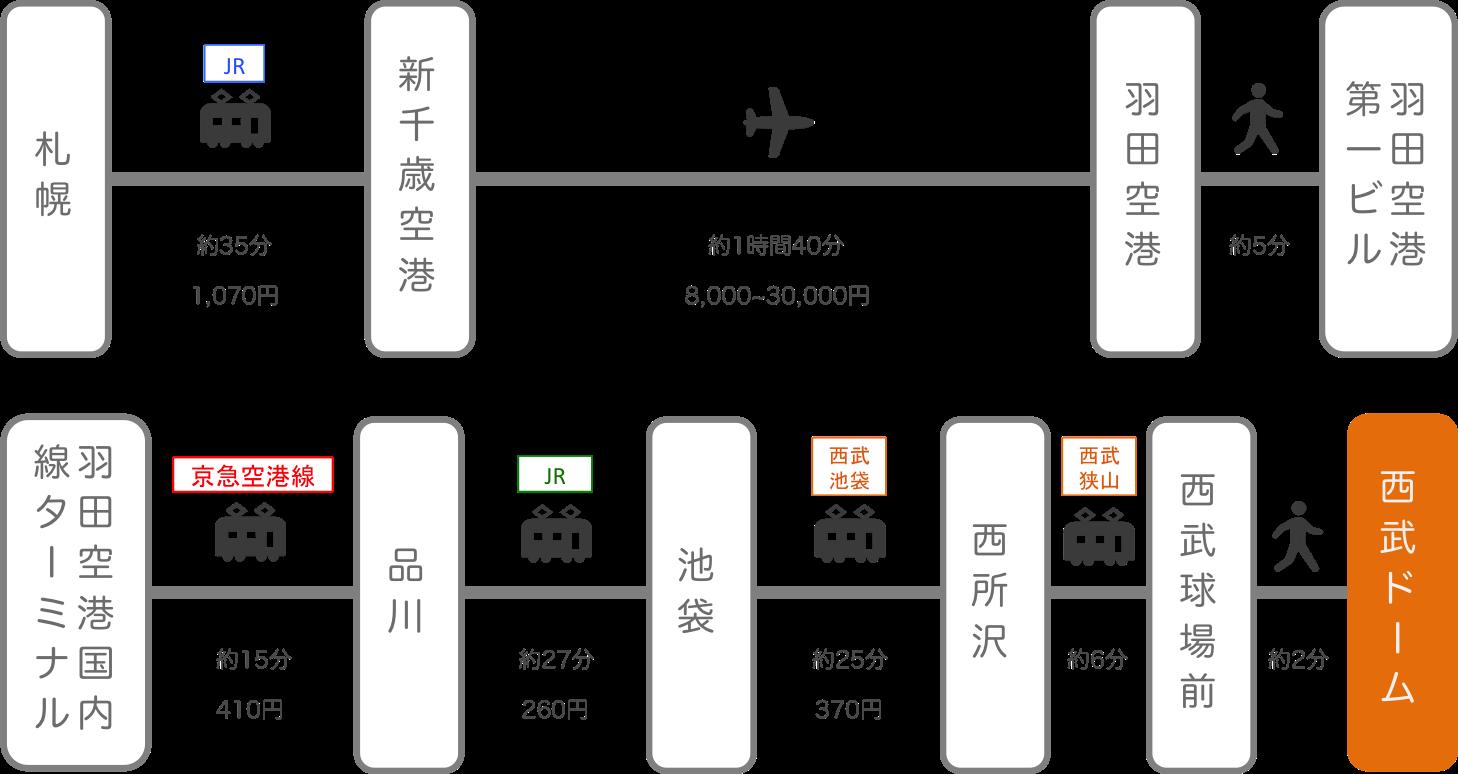 西武ドーム(メットライフドーム)_北海道_飛行機