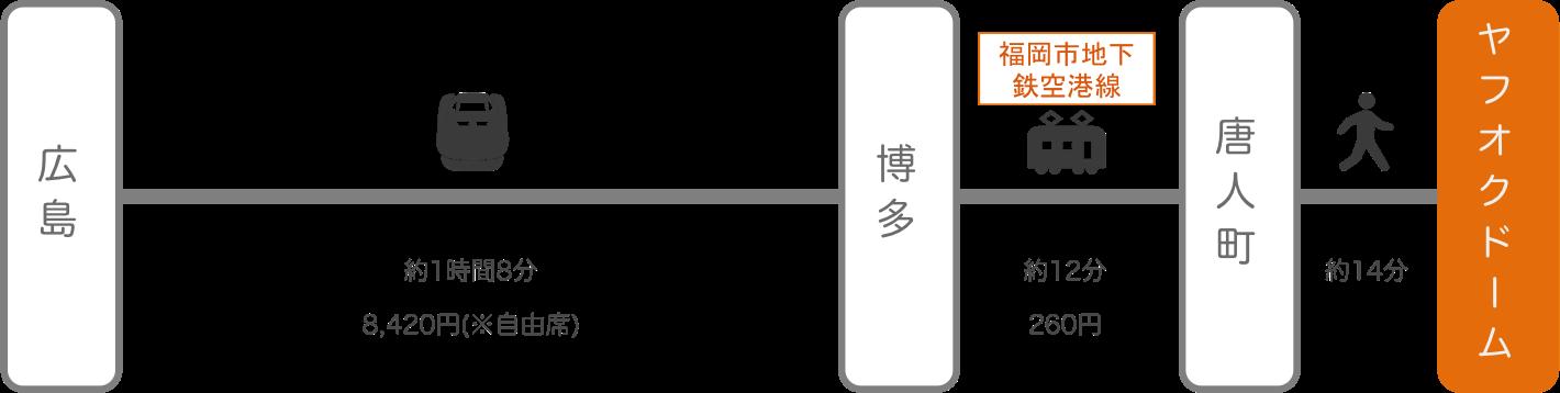 ヤフオクドーム_広島_新幹線