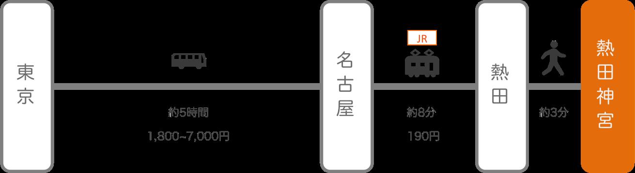 熱田神宮_東京_高速バス