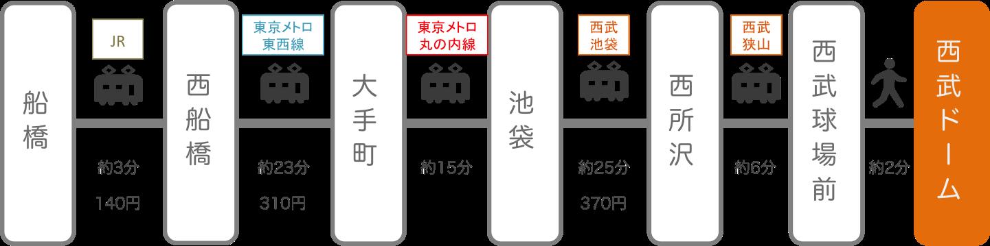 西武ドーム(メットライフドーム)_船橋(千葉)_電車