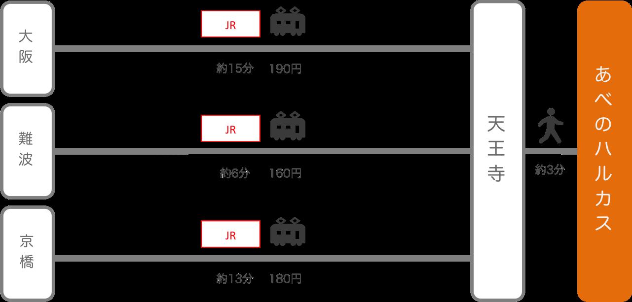あべのハルカス_大阪府_電車