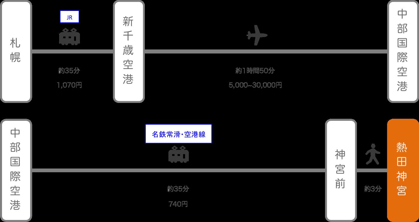 熱田神宮_北海道_飛行機