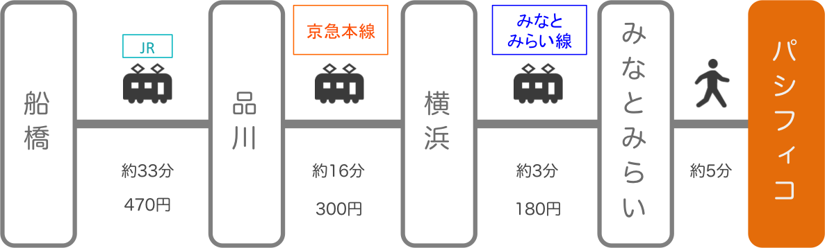 パシフィコ横浜_船橋(千葉)_電車
