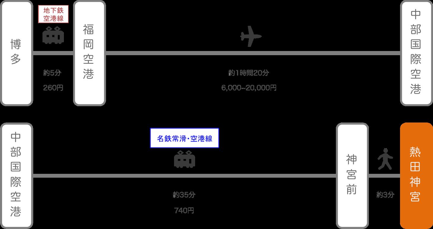熱田神宮_博多(福岡)_飛行機